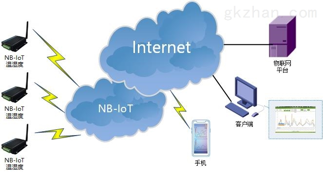 4G路由器 NBIOT终端 GPRS DTU 5G无线数传