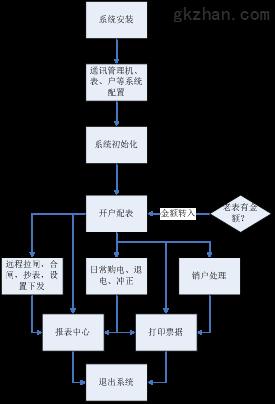 2144杭州仁和金融中心远程预付费电能管理系统(1)2007.png