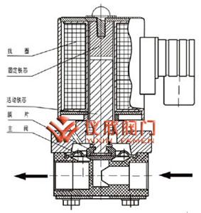 ZCF四氟活塞电磁阀