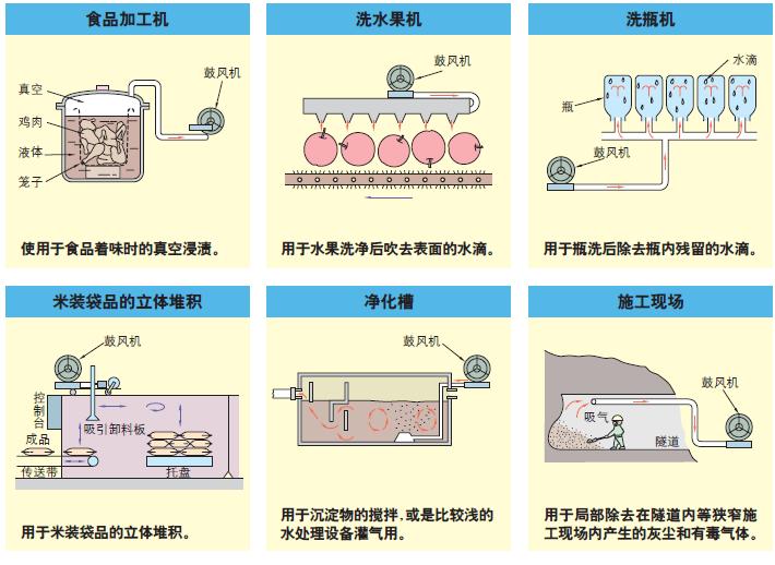 气环式真空气泵 高压风机应用案例