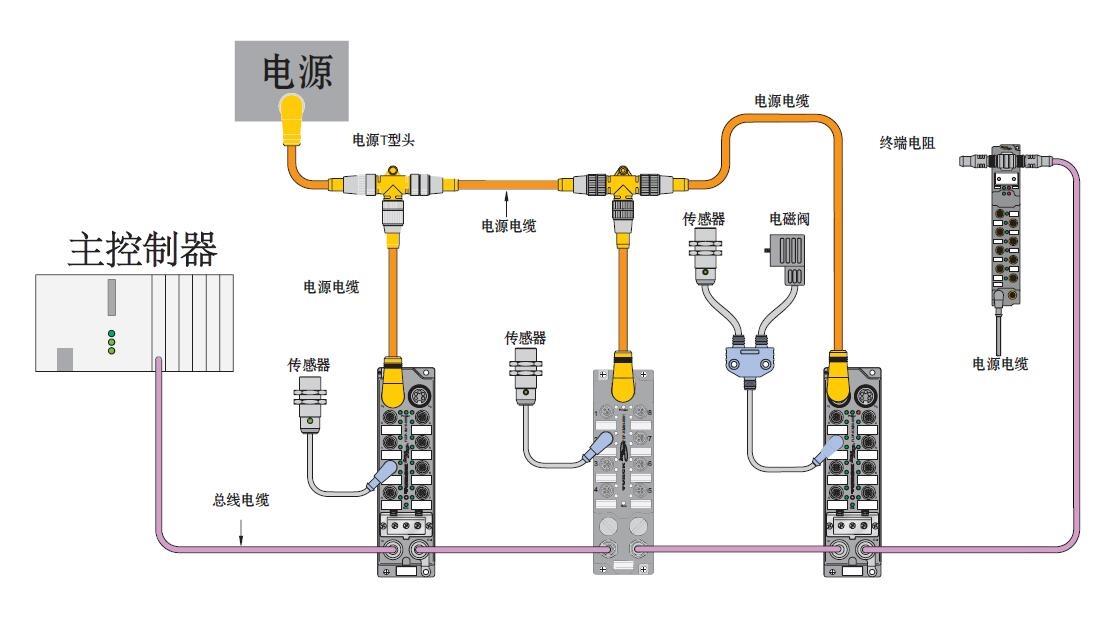 关于金属电源连接器,我们经常在一些通信、医疗等高频电子行业看到信号传输,当然在工业上、轨道交通等行业也使用了大量的金属电源连接器,小编的接触也是来自工业的金属电源连接器,金属电源连接器根据形状分为圆形、矩形