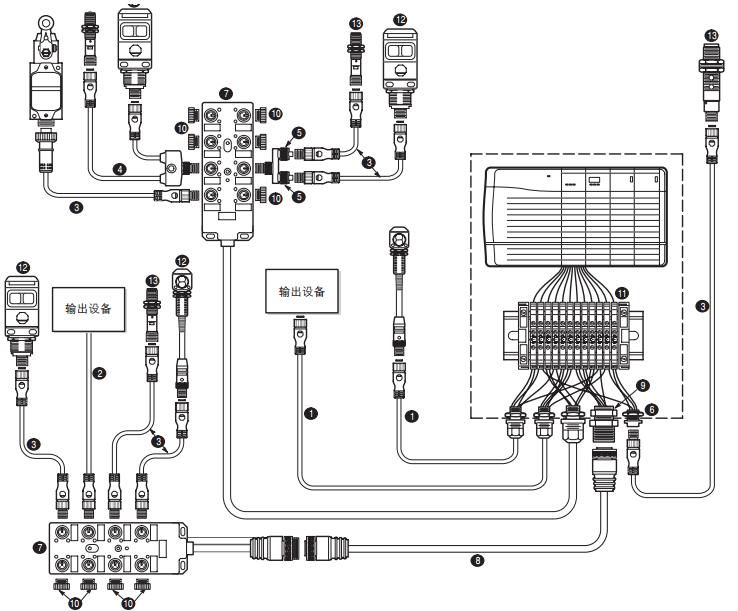电气控制系统布局与航空插头插座选择