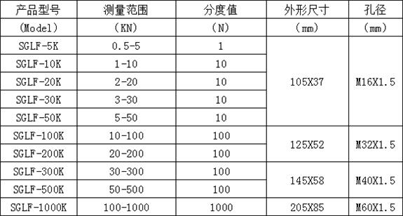 连线式外置传感器轮辐拉压测力计