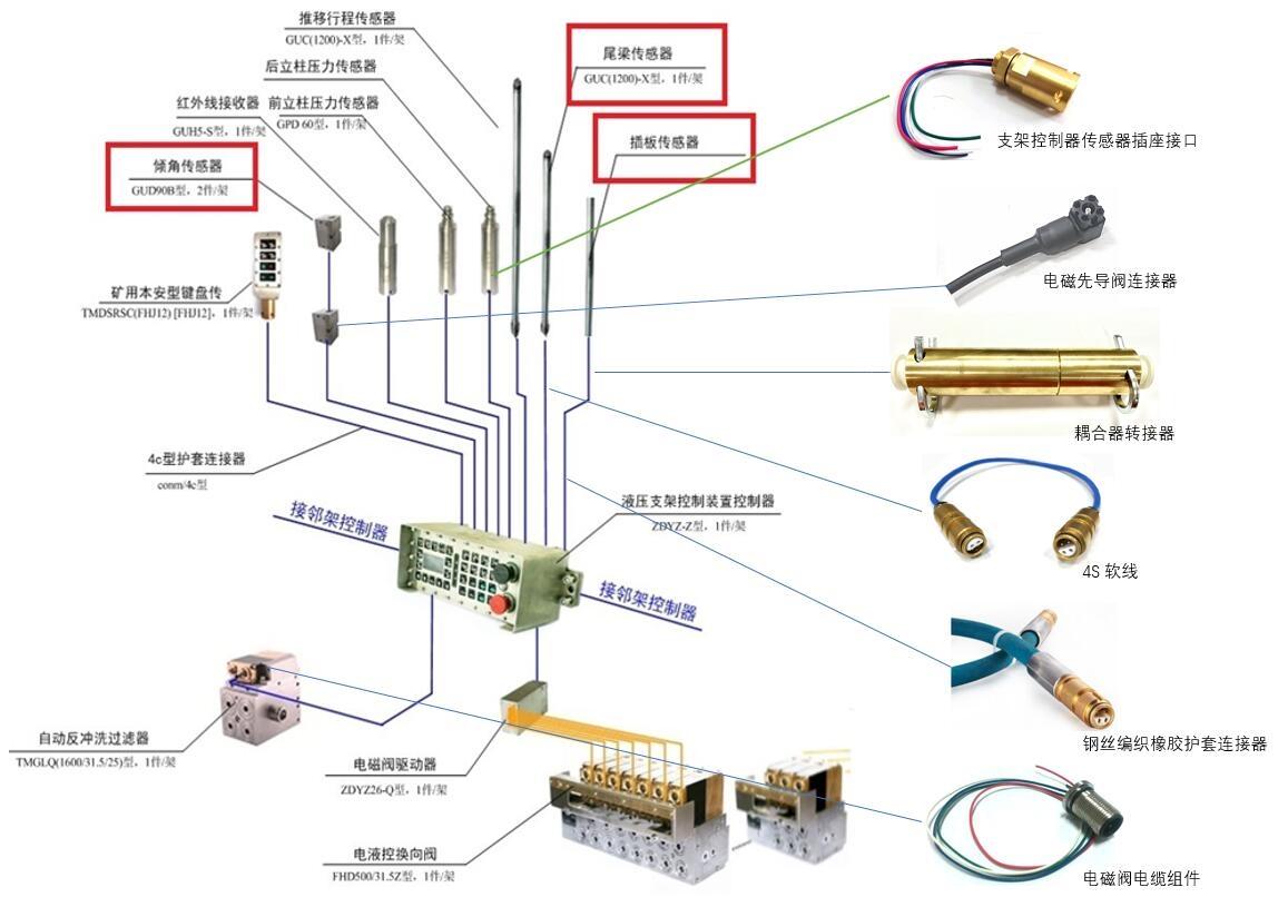 (RF)矿用射频同轴电缆连接器传输模拟信号,同时能够最大限度地减少射频信号损耗。 这些器件可在数兆赫射频范围下工作。由于同轴电缆提供了屏蔽层,射频连接器因此常与同轴电缆结合使用。同轴电缆连接器内部有一个用同心导电套管包覆的导体,导体与屏蔽由绝缘材料隔开。