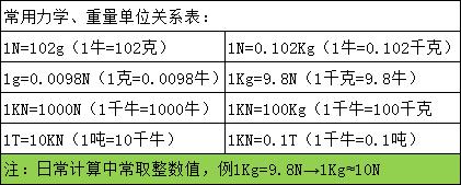 双向数显式S型推拉力测力计