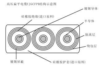 锦万邦牌YJGCFPB-6KV电缆详解